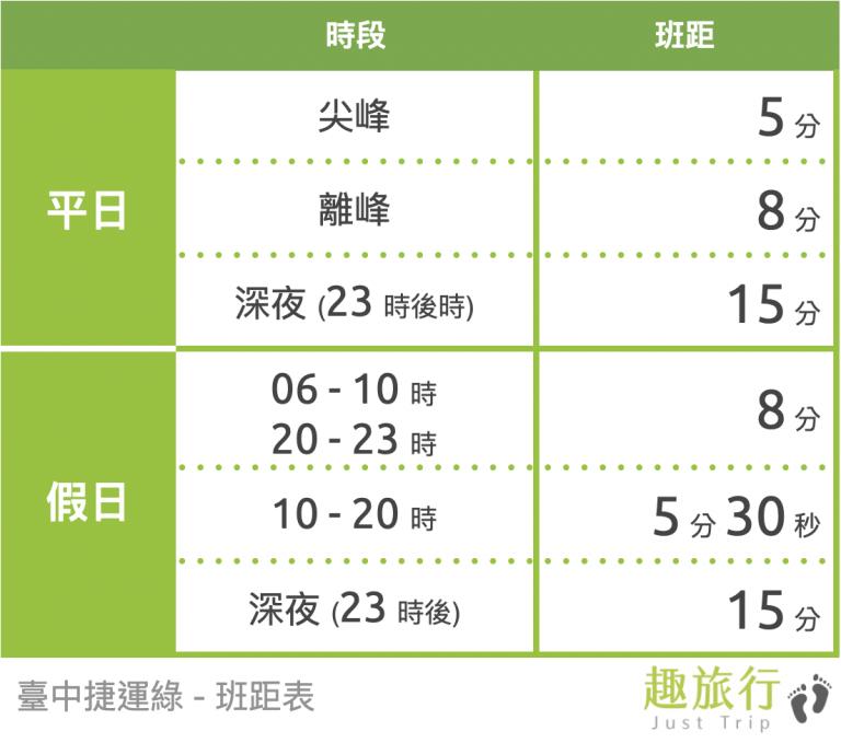 臺中捷運綠 - 班距表